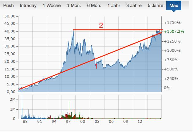 Coca Cola Chart Analyse