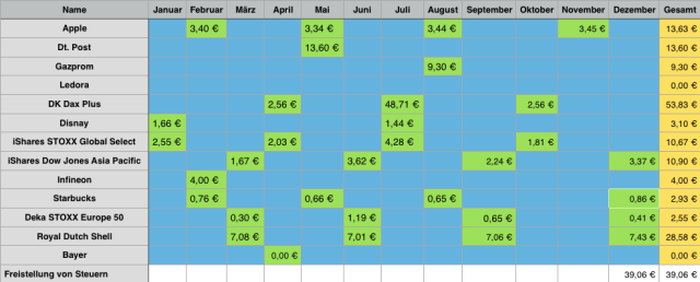 Dividendenkalender 2016 Dividendeneinnahmen