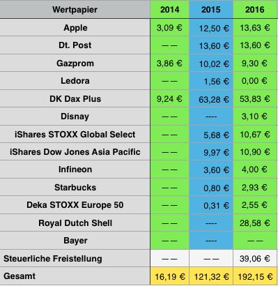Dividendeneinnahmen Jahresübersicht
