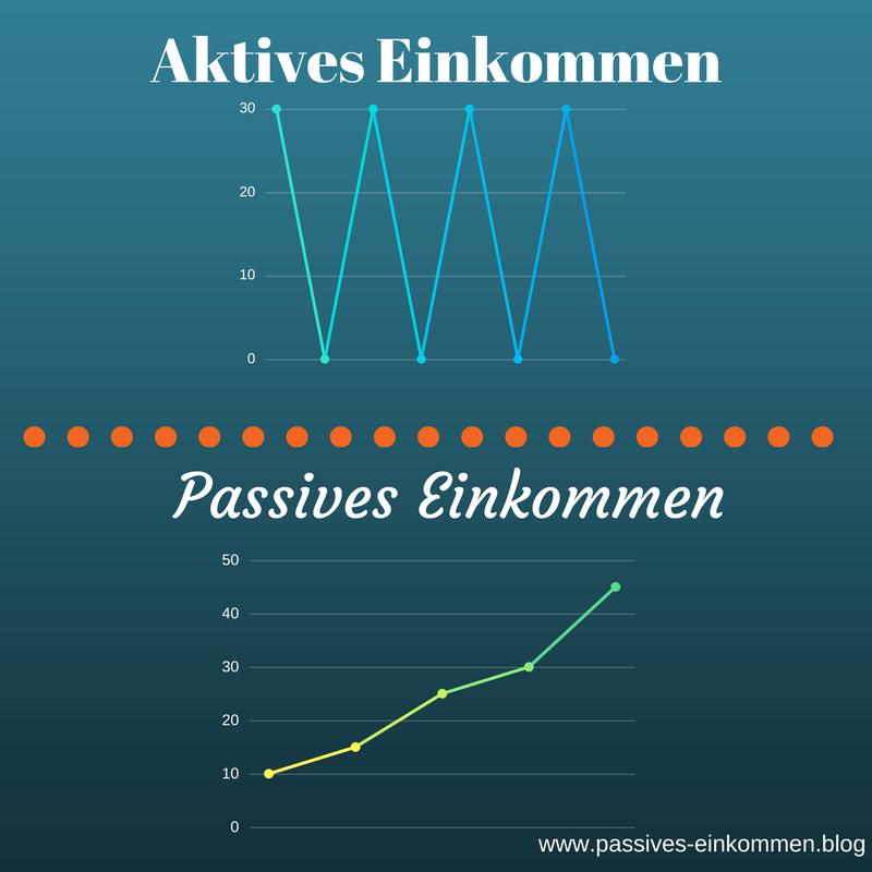 passives einkommen, aktives Einkommen