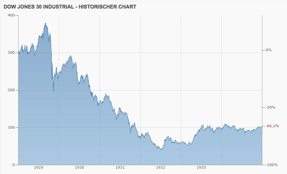 Dow Jones 1928 1935