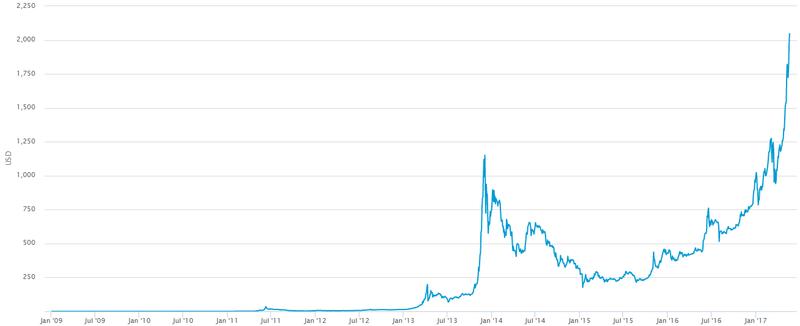 wie ist der bitcoin kurs