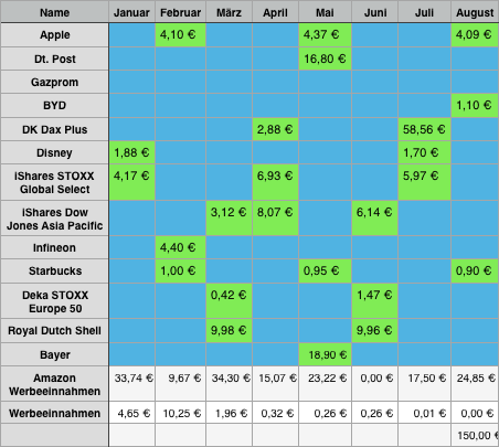 Dividendenkalender Download