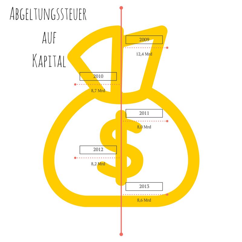 Abgeltungssteuer auf Kapital