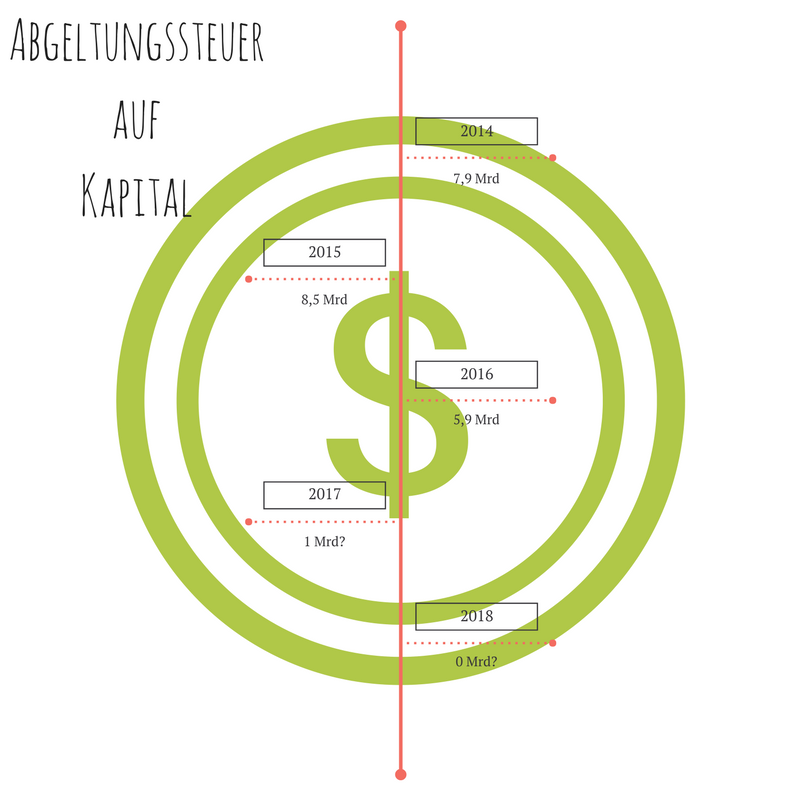 Wie wird Kapital besteuert